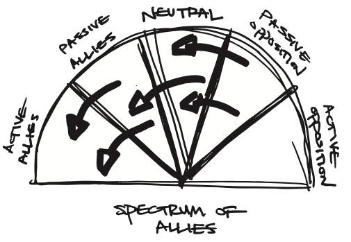 File:Spectrum-of-allies-1.png