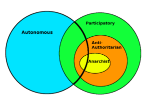 Types of anarchy (new).png